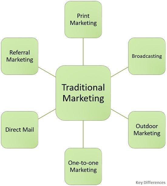 Types of traditional marketing